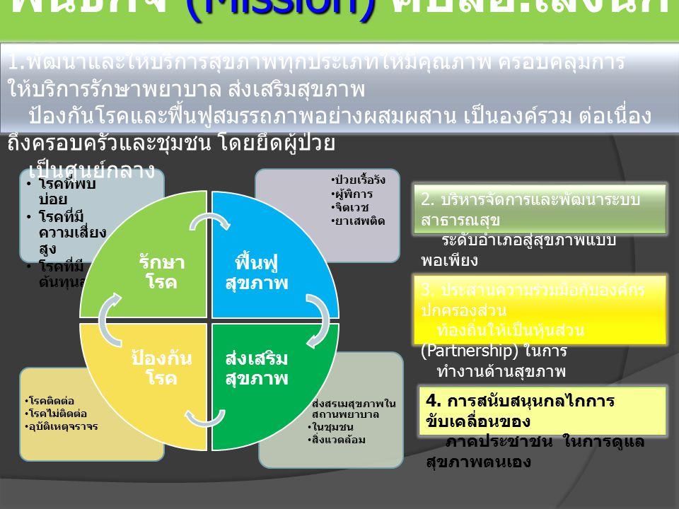 (Mission) พันธกิจ (Mission) คปสอ. เลิงนก ทา ส่งสรเมสุขภาพใน สถานพยาบาล ในชุมชน สิ่งแวดล้อม โรคติดต่อ โรคไม่ติดต่อ อุบัติเหตุจราจร ป่วยเรื้อรัง ผู้พิกา