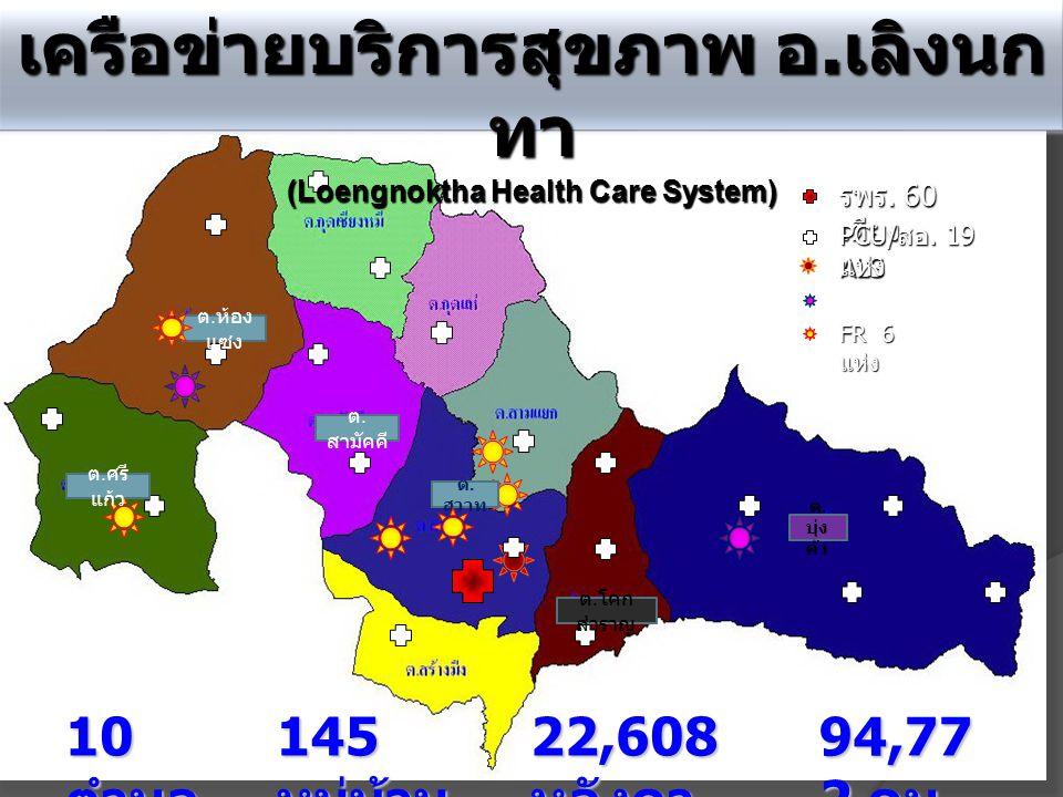 10 ตำบล 145 หมู่บ้าน 22,608 หลังคา 94,77 2 คน เครือข่ายบริการสุขภาพ อ. เลิงนก ทา (Loengnoktha Health Care System) รพร. 60 เตียง ALS PCU/ สอ. 19 แห่ง B
