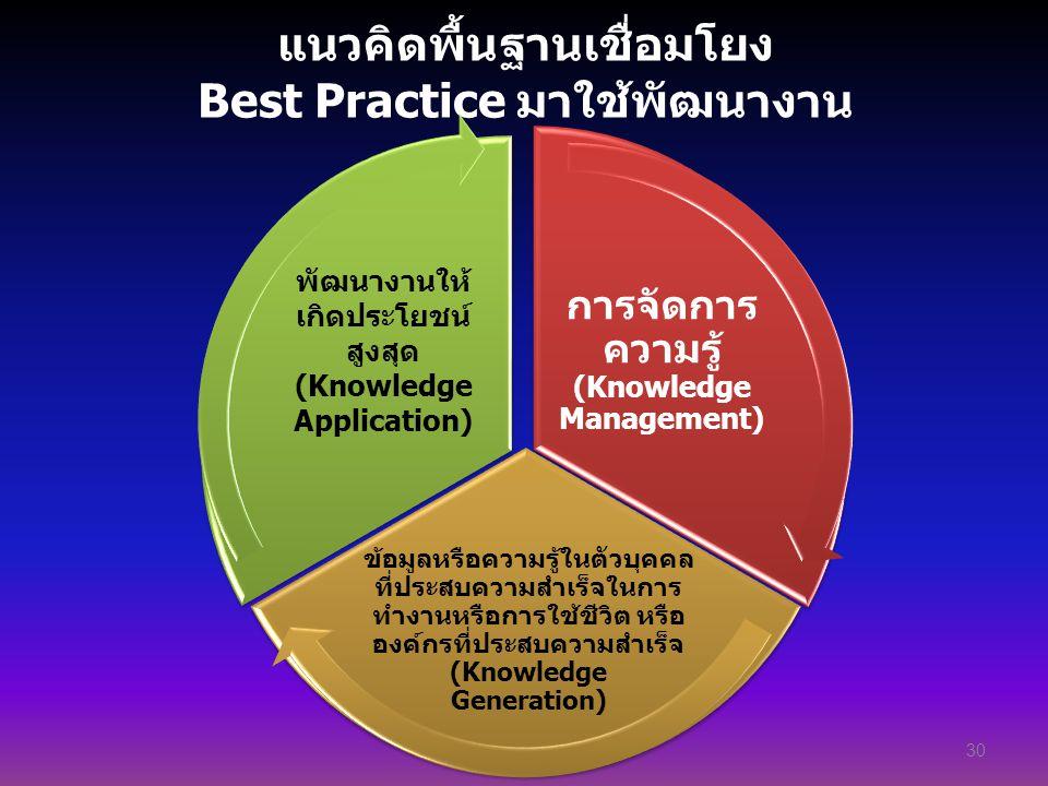 แนวคิดพื้นฐานเชื่อมโยง Best Practice มาใช้พัฒนางาน 30 การจัดการ ความรู้ (Knowledge Management) ข้อมูลหรือความรู้ในตัวบุคคล ที่ประสบความสำเร็จในการ ทำง