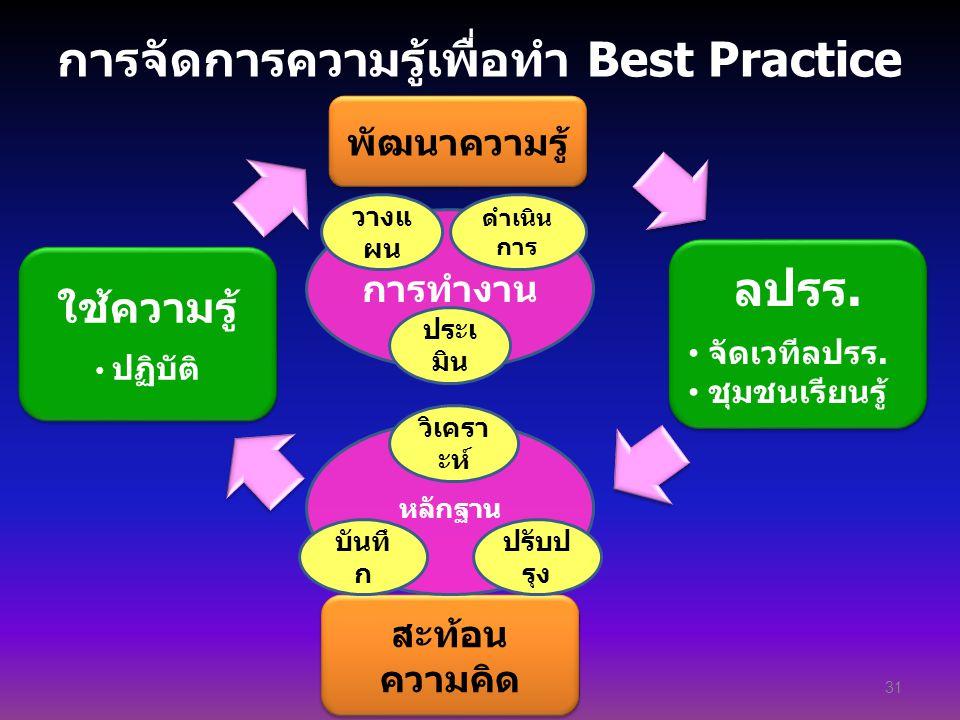 การทำงาน พัฒนาความรู้ การจัดการความรู้เพื่อทำ Best Practice 31 ลปรร. จัดเวทีลปรร. ชุมชนเรียนรู้ ลปรร. จัดเวทีลปรร. ชุมชนเรียนรู้ สะท้อน ความคิด วางแ ผ