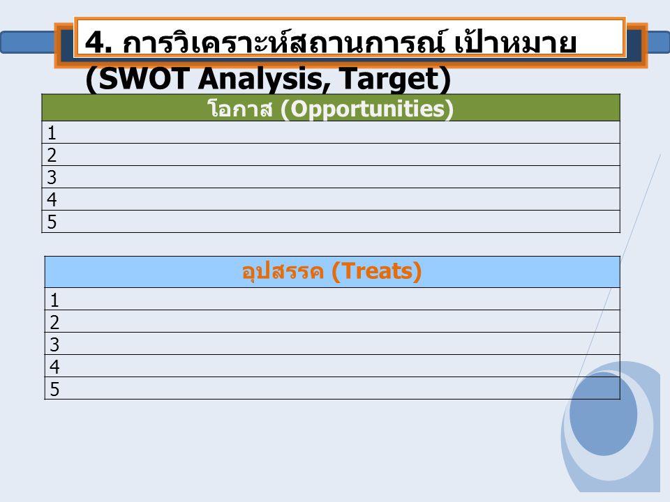 4. การวิเคราะห์สถานการณ์ เป้าหมาย (SWOT Analysis, Target) โอกาส (Opportunities) 1 2 3 4 5 อุปสรรค (Treats) 1 2 3 4 5