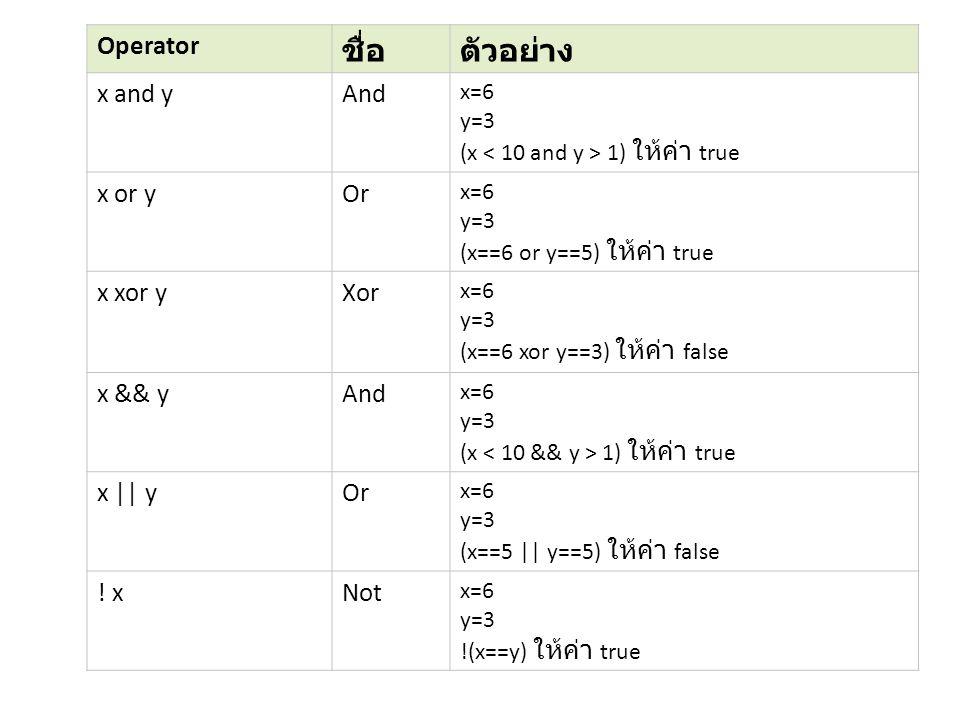 Operator ชื่อตัวอย่าง x and yAnd x=6 y=3 (x 1) ให้ค่า true x or yOr x=6 y=3 (x==6 or y==5) ให้ค่า true x xor yXor x=6 y=3 (x==6 xor y==3) ให้ค่า false x && yAnd x=6 y=3 (x 1) ให้ค่า true x || yOr x=6 y=3 (x==5 || y==5) ให้ค่า false .