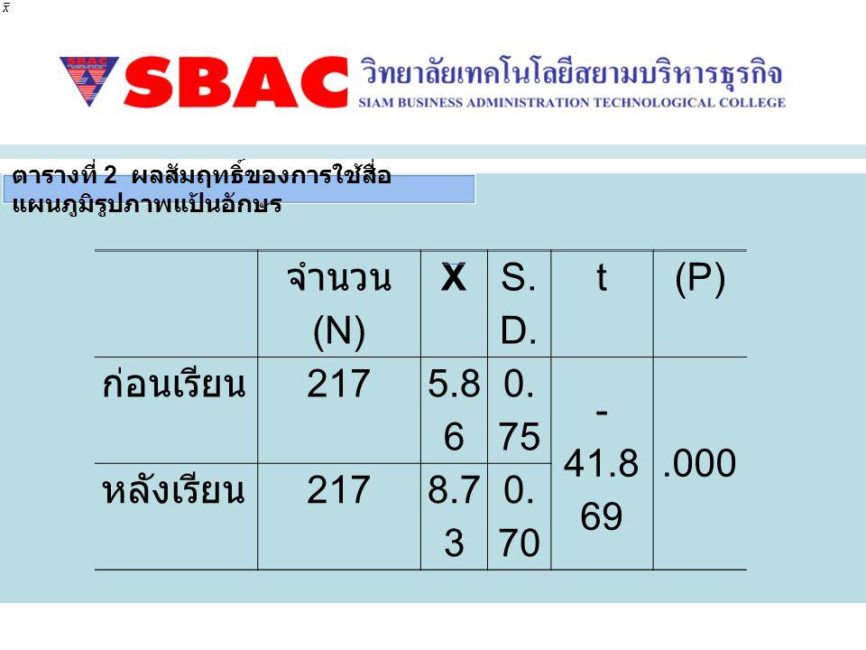 จำนวน ( N) X S. D. t(P) ก่อนเรียน 217 5.8 6 0. 75 - 41.8 69.000 หลังเรียน 2178.7 3 0. 70 ตารางที่ 2 ผลสัมฤทธิ์ของการใช้สื่อ แผนภูมิรูปภาพแป้นอักษร