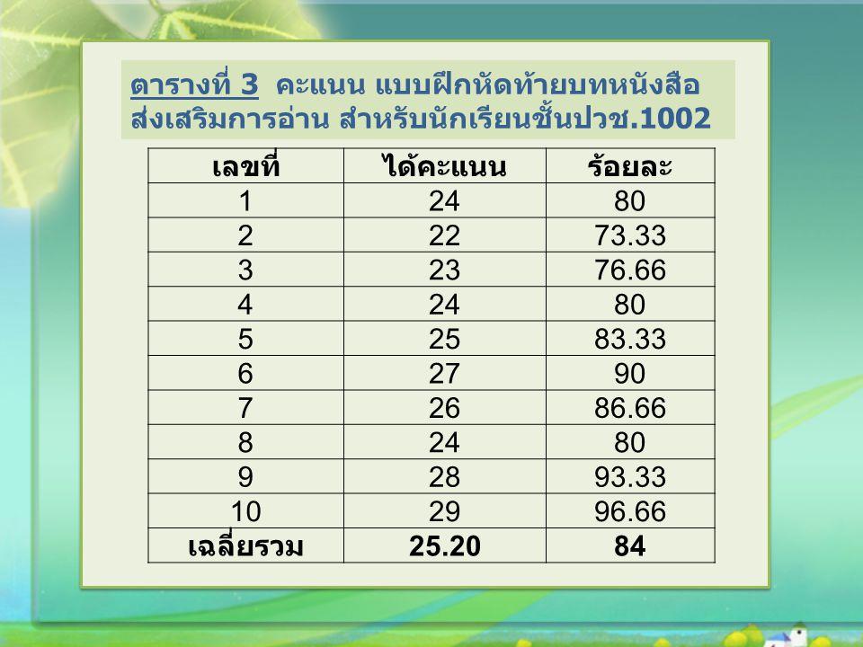 เลขที่ได้คะแนนร้อยละ 1 2480 2 2273.33 3 2376.66 4 2480 5 2583.33 62790 72686.66 82480 92893.33 102996.66 เฉลี่ยรวม 25.2084 ตารางที่ 3 คะแนน แบบฝึกหัดท้ายบทหนังสือ ส่งเสริมการอ่าน สำหรับนักเรียนชั้นปวช.1002