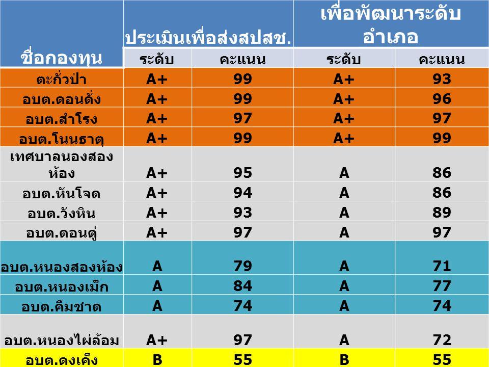 ชื่อกองทุน ประเมินเพื่อส่งสปสช. เพื่อพัฒนาระดับ อำเภอ ระดับคะแนนระดับคะแนน ตะกั่วป่า A+99A+93 อบต.
