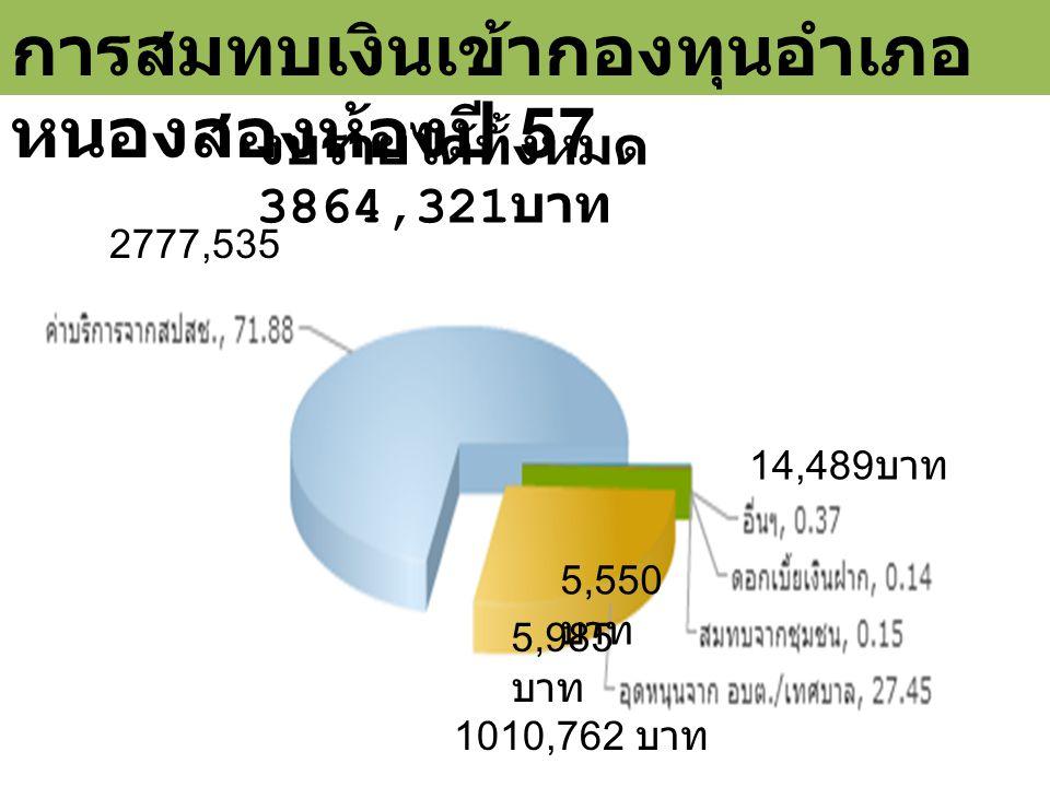 การสมทบเงินเข้ากองทุนอำเภอ หนองสองห้องปี 57 งบรายได้ทั้งหมด 3864,321 บาท 1010,762 บาท 5,985 บาท 5,550 บาท 14,489 บาท 2777,535