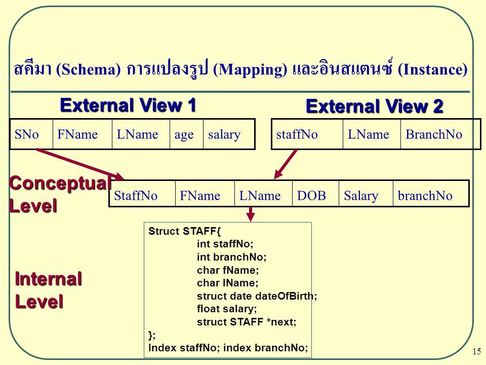 15 สคีมา (Schema) การแปลงรูป (Mapping) และอินสแตนซ์ (Instance) salaryageLNameFNameSNoBranchNoLNamestaffNo branchNoSalaryDOBLNameFNameStaffNo External