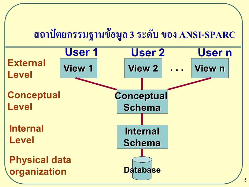 16 วัตถุประสงค์ของสถาปัตยกรรม 3 ระดับ คือ การให้อิสระในข้อมูล ซึ่ง แบ่งเป็น 2 ชนิด คือ  ความเป็นอิสระของข้อมูลทางตรรกะ (Logical Data Independence)  ความเป็นอิสระของข้อมูลทางกายภาพ (Physical Data Independence) ความเป็นอิสระของข้อมูล (Data Independence)