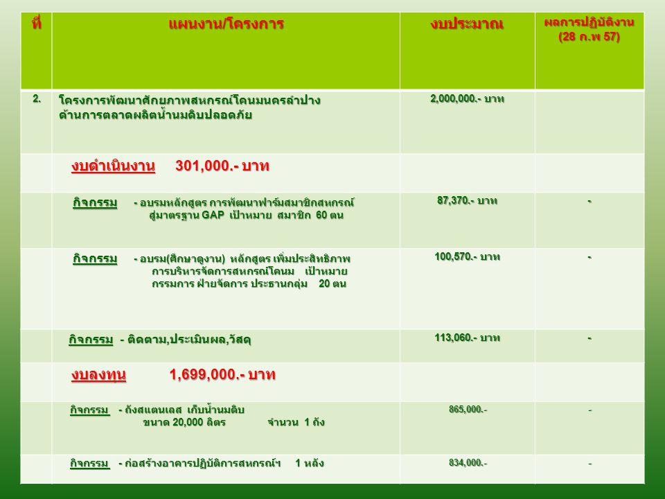 การใช้จ่าย งบประมาณ จากงบประมาณ 2,500,000.- บาท จากงบประมาณ 2,500,000.- บาท ผลการเบิกจ่าย (28 กุมภาพันธ์ 2557) ร้อยละ - ผลการเบิกจ่าย (28 กุมภาพันธ์ 2557) ร้อยละ - ( - ) ( - ) ปัญหาอุปสรรค - ไม่มี - ปัญหาอุปสรรค - ไม่มี -