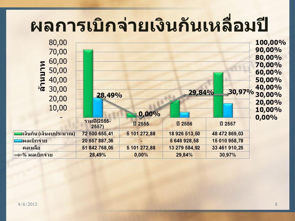4/6/20159 สรุปผลการเบิกจ่าย งบฝึกอบรม ณ วันที่ 15 ธันวาคม 2557 หน่วยงาน เงินที่จัดสรร เบิกจ่าย คงเหลือ ร้อยละ จังหวัด 77,414,000 16,934,604.31 60,479,395.6921.88% ศูนย์ 31,570,350 12,342,133.25 19,228,216.7539.09% ส่วนกลาง 86,586,250 5,692,336.00 80,893,914.006.57% รวม 195,570,600 34,969,073.56160,601,526.4417.88% เป้าหม าย 50%