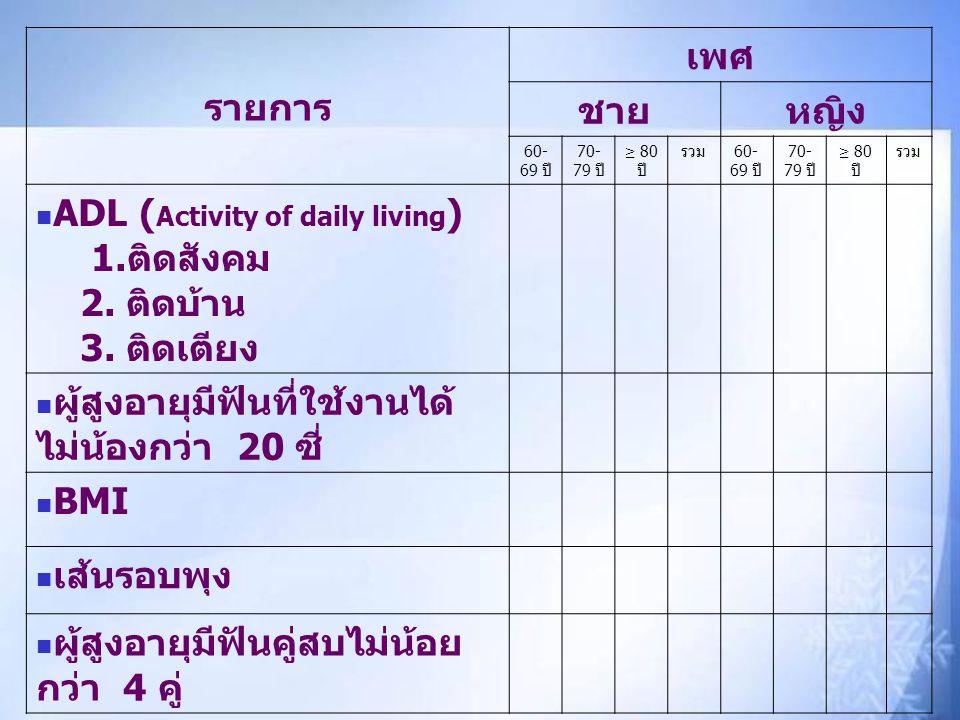 รายการ เพศ ชายหญิง 60- 69 ปี 70- 79 ปี ≥ 80 ปี รวม 60- 69 ปี 70- 79 ปี ≥ 80 ปี รวม ADL ( Activity of daily living ) 1.ติดสังคม 2. ติดบ้าน 3. ติดเตียง
