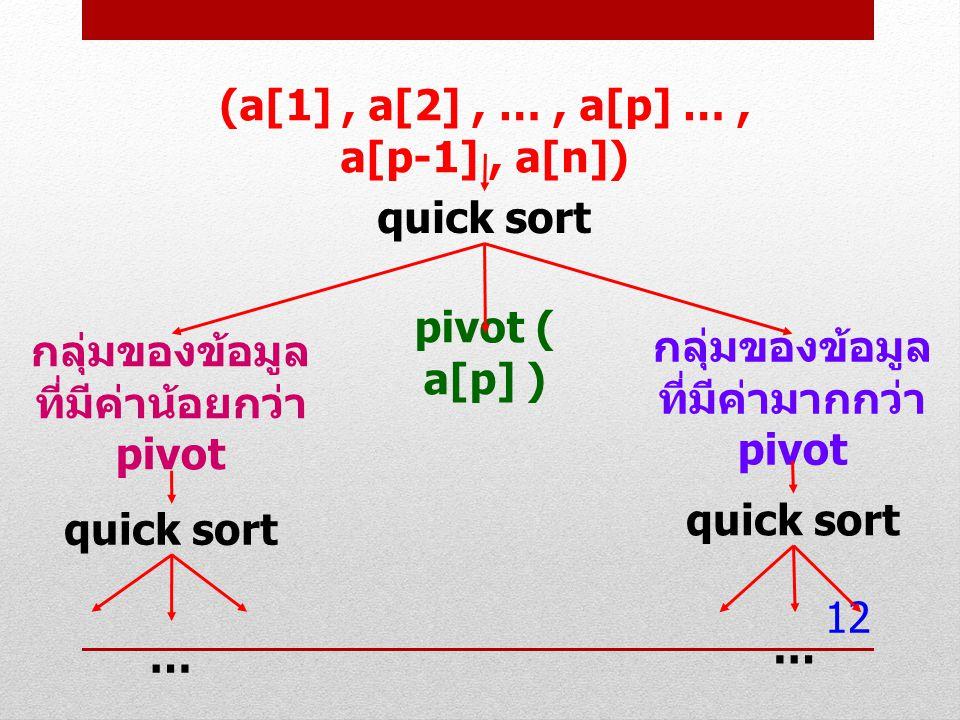 12 (a[1], a[2], …, a[p] …, a[p-1], a[n]) กลุ่มของข้อมูล ที่มีค่าน้อยกว่า pivot กลุ่มของข้อมูล ที่มีค่ามากกว่า pivot pivot ( a[p] ) quick sort … …