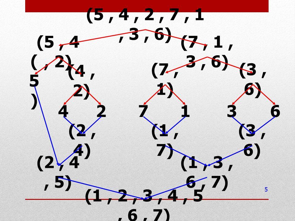 5 427136 (2, 4) (1, 7) (3, 6) (5, 4, 2, 7, 1, 3, 6) (5, 4, 2) (7, 1, 3, 6) (5)(5) (4, 2) (7, 1) (3, 6) (2, 4, 5) (1, 3, 6, 7) (1, 2, 3, 4, 5, 6, 7)