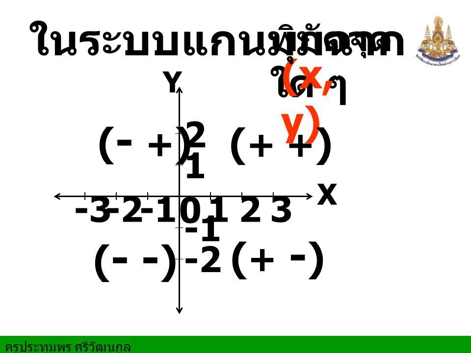 ครูประทุมพร ศรีวัฒนกูล X Y 0 1 12 2 3-2-3 -2 พิกัดจุด ใด ๆ (x, y) ในระบบแกนมุมฉาก ( + + ) (- +)(- +) (- -)(- -) (+ -)(+ -)