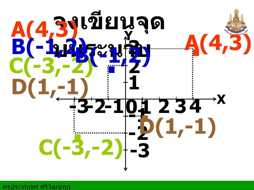 ครูประทุมพร ศรีวัฒนกูล X Y 0 1 1 2 2 3 3 4 -1-2-3 -1 -2 -3 จงเขียนจุด บนระนาบ A(4,3) B(-1,2) C(-3,-2) D(1,-1) A(4,3) B(-1,2) C(-3,-2) D(1,-1)....