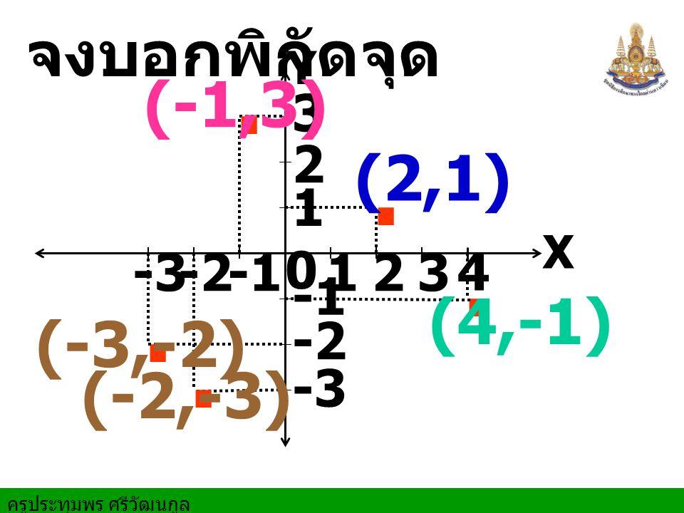 ครูประทุมพร ศรีวัฒนกูล X Y 0 1 12 2 3 3 4 -2-3 -2 -3. จงบอกพิกัดจุด.... (2,1) (-1,3) (4,-1) (-3,-2) (-2,-3)