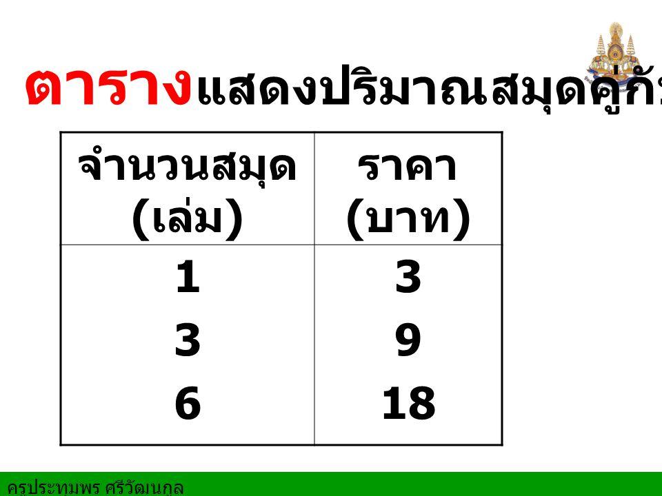 ครูประทุมพร ศรีวัฒนกูล ตาราง แสดงปริมาณสมุดคู่กับราคาขาย จำนวนสมุด ( เล่ม ) ราคา ( บาท ) 136136 3 9 18