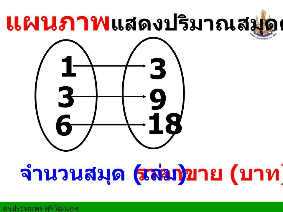 ครูประทุมพร ศรีวัฒนกูล 1 ราคาขาย ( บาท ) แผนภาพ แสดงปริมาณสมุดคู่กับราคาขาย จำนวนสมุด ( เล่ม ) 3 3 9 6 18