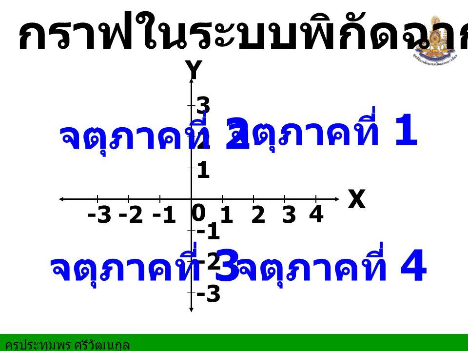 ครูประทุมพร ศรีวัฒนกูล X Y 0 1 12 2 3 3 4 -1-2-3 -1 -2 -3 จตุภาคที่ 1 จตุภาคที่ 2 จตุภาคที่ 3 จตุภาคที่ 4 กราฟในระบบพิกัดฉาก