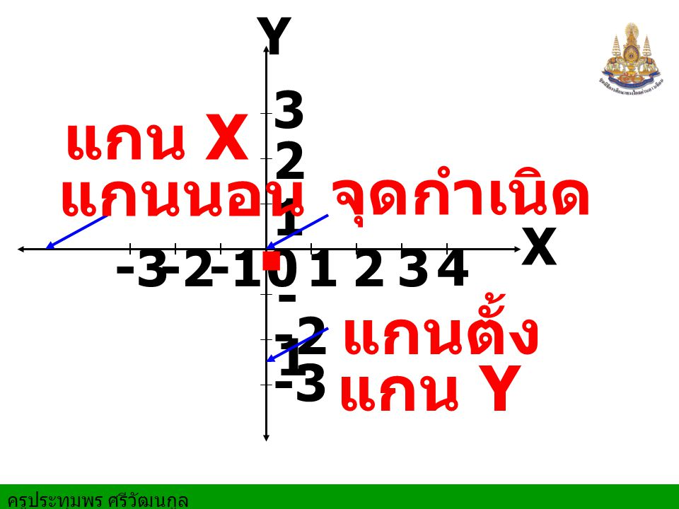 ครูประทุมพร ศรีวัฒนกูล X Y 0 1 12 2 3 3 4 -2-3 -1 -2 -3. จุดกำเนิด แกนนอน แกน X แกนตั้ง แกน Y