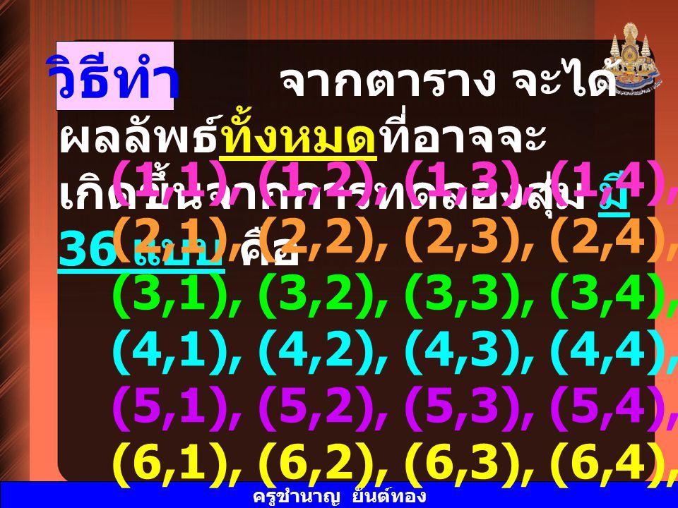 ครูชำนาญ ยันต์ทอง วิธีทำ จากตาราง จะได้ ผลลัพธ์ทั้งหมดที่อาจจะ เกิดขึ้นจากการทดลองสุ่ม มี 36 แบบ คือ (1,1), (1,2), (1,3), (1,4), (1,5), (1,6) (2,1), (