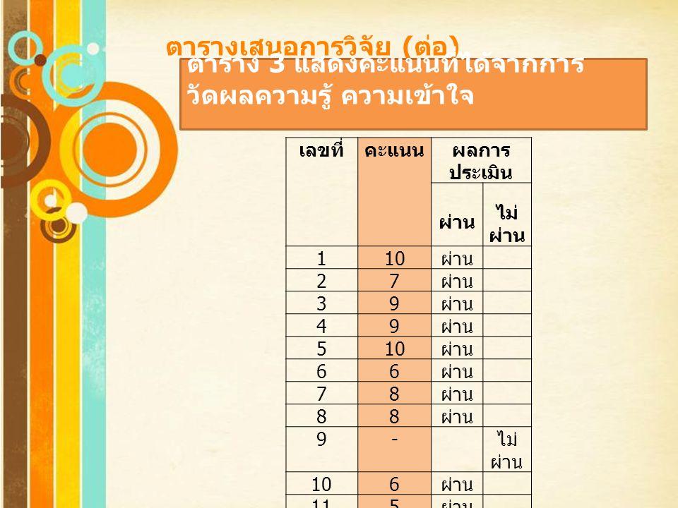 Free Powerpoint Templates ตารางเสนอการวิจัย ( ต่อ ) เลขที่คะแนนผลการ ประเมิน ผ่าน ไม่ ผ่าน 110 ผ่าน 27 39 49 510 ผ่าน 66 78 88 9- ไม่ ผ่าน 106 ผ่าน 11