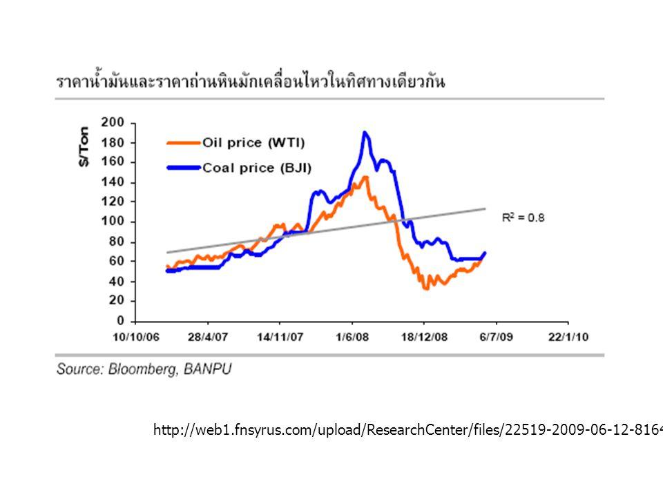 (http://portal.settrade.com/brokerpage/IPO/Research/upload/20000001485 22/BANPU%20update%2011-11-10.pdf)