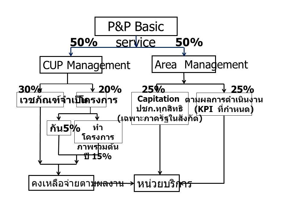 P&P Basic service CUP Management Area Management 50% เวชภัณฑ์จำเป็นโครงการ กัน 5% ทำ โครงการ ภาพรวมต้น ปี 15% 30%20% Capitation ปชก. ทุกสิทธิ ( เฉพาะภ