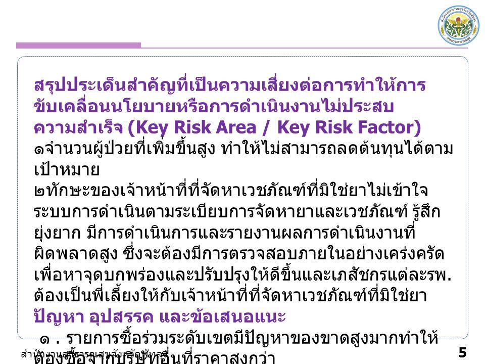 5 สำนักงานสาธารณสุขจังหวัดพัทลุง สรุปประเด็นสำคัญที่เป็นความเสี่ยงต่อการทำให้การ ขับเคลื่อนนโยบายหรือการดำเนินงานไม่ประสบ ความสำเร็จ (Key Risk Area / Key Risk Factor) ๑จำนวนผู้ป่วยที่เพิ่มขึ้นสูง ทำให้ไม่สามารถลดต้นทุนได้ตาม เป้าหมาย ๒ทักษะของเจ้าหน้าที่ที่จัดหาเวชภัณฑ์ที่มิใช่ยาไม่เข้าใจ ระบบการดำเนินตามระเบียบการจัดหายาและเวชภัณฑ์ รู้สึก ยุ่งยาก มีการดำเนินการและรายงานผลการดำเนินงานที่ ผิดพลาดสูง ซึ่งจะต้องมีการตรวจสอบภายในอย่างเคร่งครัด เพื่อหาจุดบกพร่องและปรับปรุงให้ดีขึ้นและเภสัชกรแต่ละรพ.