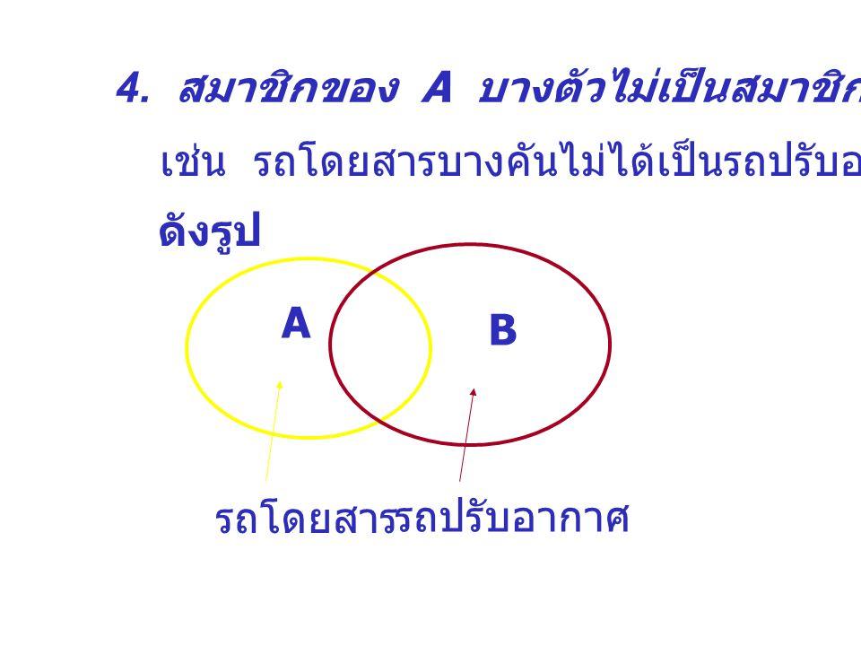 3. สมาชิกบางตัวของ A เป็นสมาชิกของ B A B เช่น รถโดยสารบางคันเป็นรถปรับอากาศ ดังรูป รถโดยสาร รถปรับอากาศ