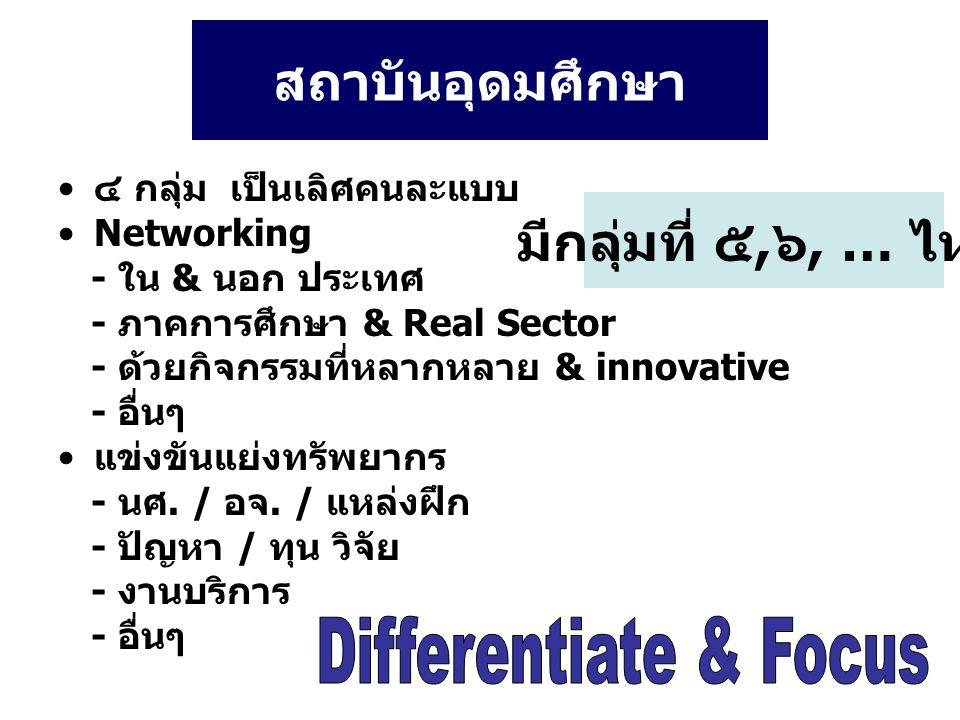 สถาบันอุดมศึกษา ๔ กลุ่ม เป็นเลิศคนละแบบ Networking - ใน & นอก ประเทศ - ภาคการศึกษา & Real Sector - ด้วยกิจกรรมที่หลากหลาย & innovative - อื่นๆ แข่งขันแย่งทรัพยากร - นศ.
