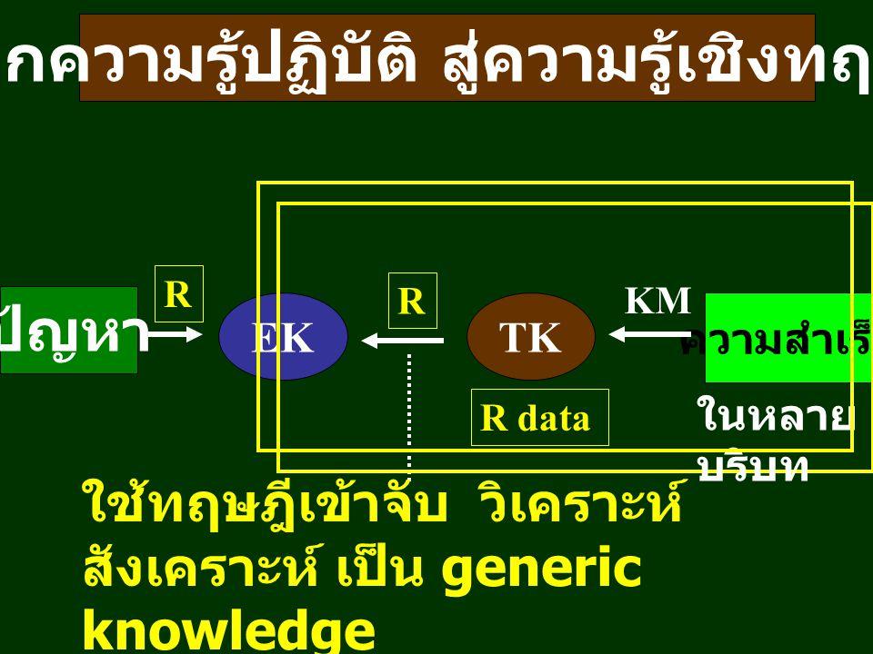 EKTK ความสำเร็จ ปัญหา R R KM ใช้ทฤษฎีเข้าจับ วิเคราะห์ สังเคราะห์ เป็น generic knowledge จากความรู้ปฏิบัติ สู่ความรู้เชิงทฤษฎี R data ในหลาย บริบท