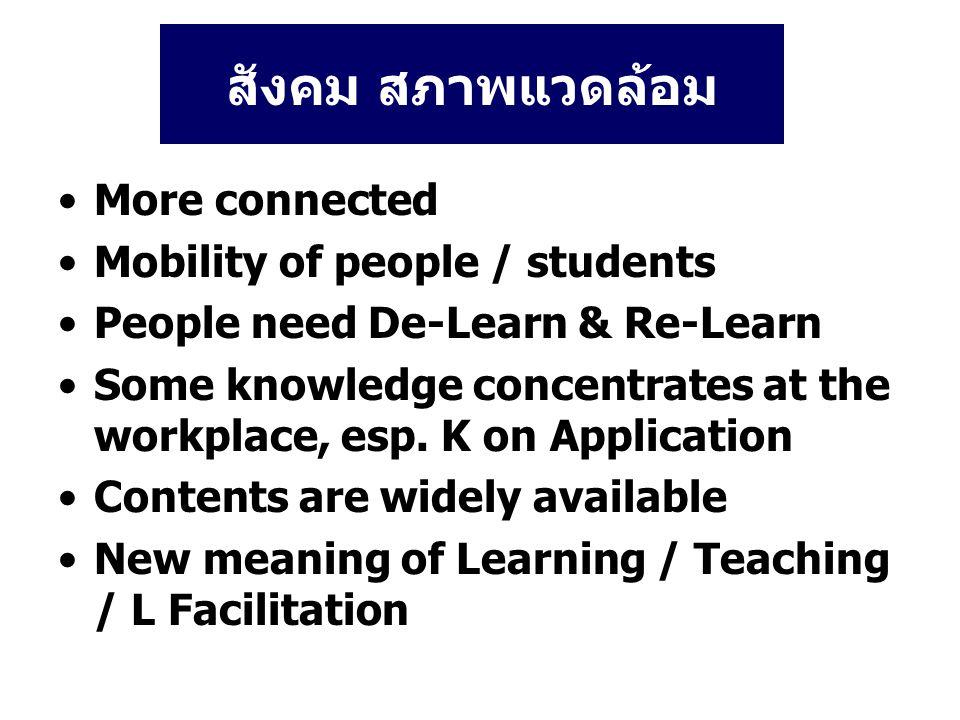 สังคม สภาพแวดล้อม More connected Mobility of people / students People need De-Learn & Re-Learn Some knowledge concentrates at the workplace, esp.