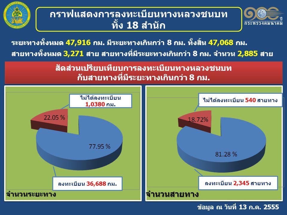 กราฟแสดงการลงทะเบียนทางหลวงชนบท ทั้ง 18 สำนัก ระยะทางทั้งหมด 47,916 กม.