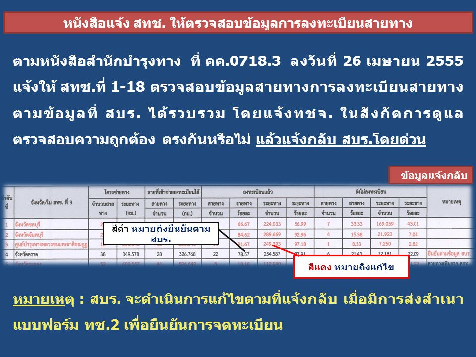 ตามหนังสือสำนักบำรุงทาง ที่ คค.0718.3 ลงวันที่ 26 เมษายน 2555 แจ้งให้ สทช.ที่ 1-18 ตรวจสอบข้อมูลสายทางการลงทะเบียนสายทาง ตามข้อมูลที่ สบร.