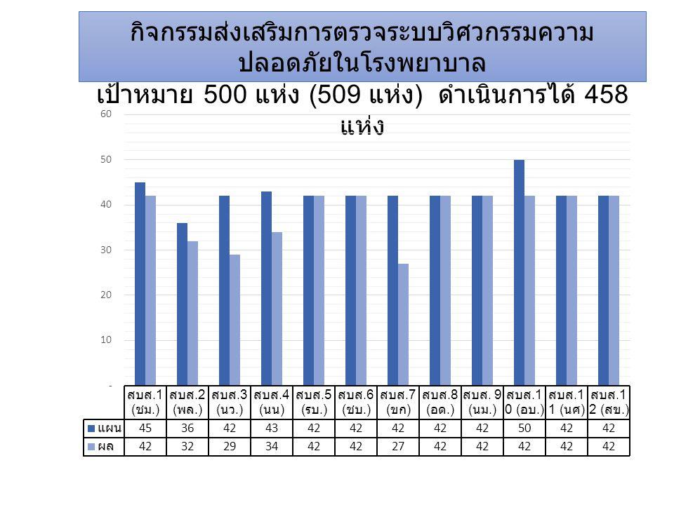 กิจกรรมส่งเสริมการตรวจระบบวิศวกรรมความ ปลอดภัยในโรงพยาบาล เป้าหมาย 500 แห่ง (509 แห่ง ) ดำเนินการได้ 458 แห่ง