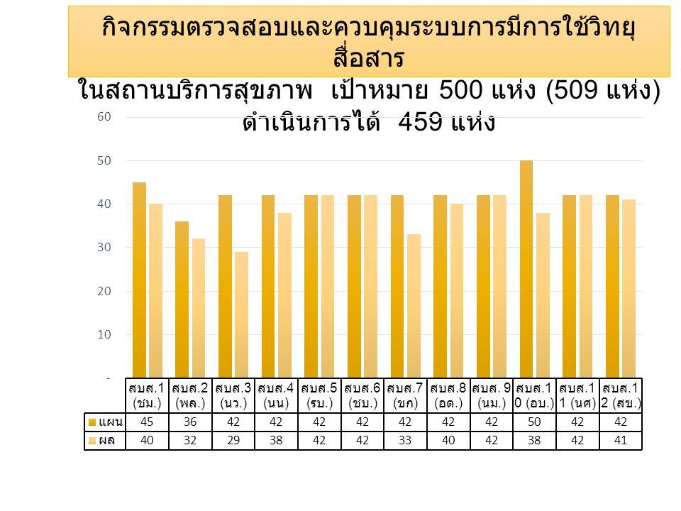 กิจกรรมตรวจสอบและควบคุมระบบการมีการใช้วิทยุ สื่อสาร ในสถานบริการสุขภาพ เป้าหมาย 500 แห่ง (509 แห่ง ) ดำเนินการได้ 459 แห่ง