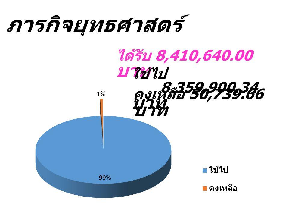 ได้รับ 8,410,640.00 บาท ภารกิจยุทธศาสตร์ ใช้ไป 8,359,900.34 บาท คงเหลือ 50,739.66 บาท