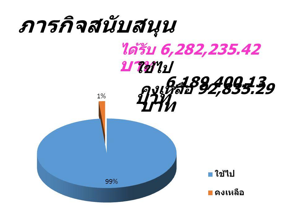ได้รับ 6,282,235.42 บาท ภารกิจสนับสนุน ใช้ไป 6,189,400.13 บาท คงเหลือ 92,835.29 บาท