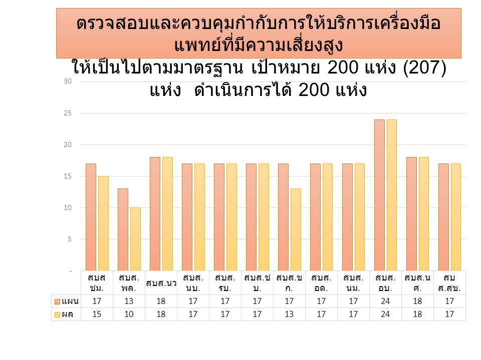 ตรวจสอบและควบคุมกำกับการให้บริการเครื่องมือ แพทย์ที่มีความเสี่ยงสูง ให้เป็นไปตามมาตรฐาน เป้าหมาย 200 แห่ง (207) แห่ง ดำเนินการได้ 200 แห่ง