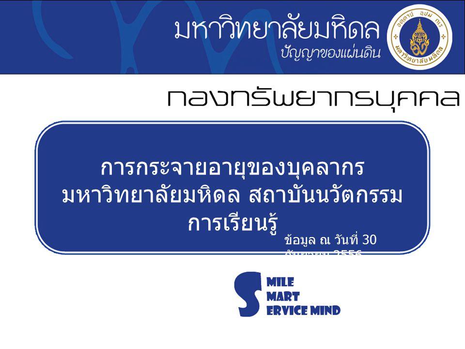 การกระจายอายุของบุคลากร มหาวิทยาลัยมหิดล สถาบันนวัตกรรม การเรียนรู้ ข้อมูล ณ วันที่ 30 กันยายน 2556