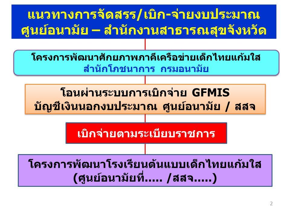 2 โครงการพัฒนาศักยภาพภาคีเครือข่ายเด็กไทยแก้มใส สำนักโภชนาการ กรมอนามัย โครงการพัฒนาศักยภาพภาคีเครือข่ายเด็กไทยแก้มใส สำนักโภชนาการ กรมอนามัย โอนผ่านร