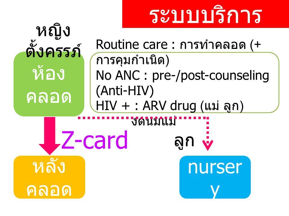 ระบบบริการ ห้อง คลอด หลัง คลอด หญิง ตั้งครรภ์ Routine care : การทำคลอด (+ การคุมกำเนิด ) No ANC : pre-/post-counseling (Anti-HIV) HIV + : ARV drug ( แม่ ลูก ) งดนมแม่ Z-card nurser y ลูก