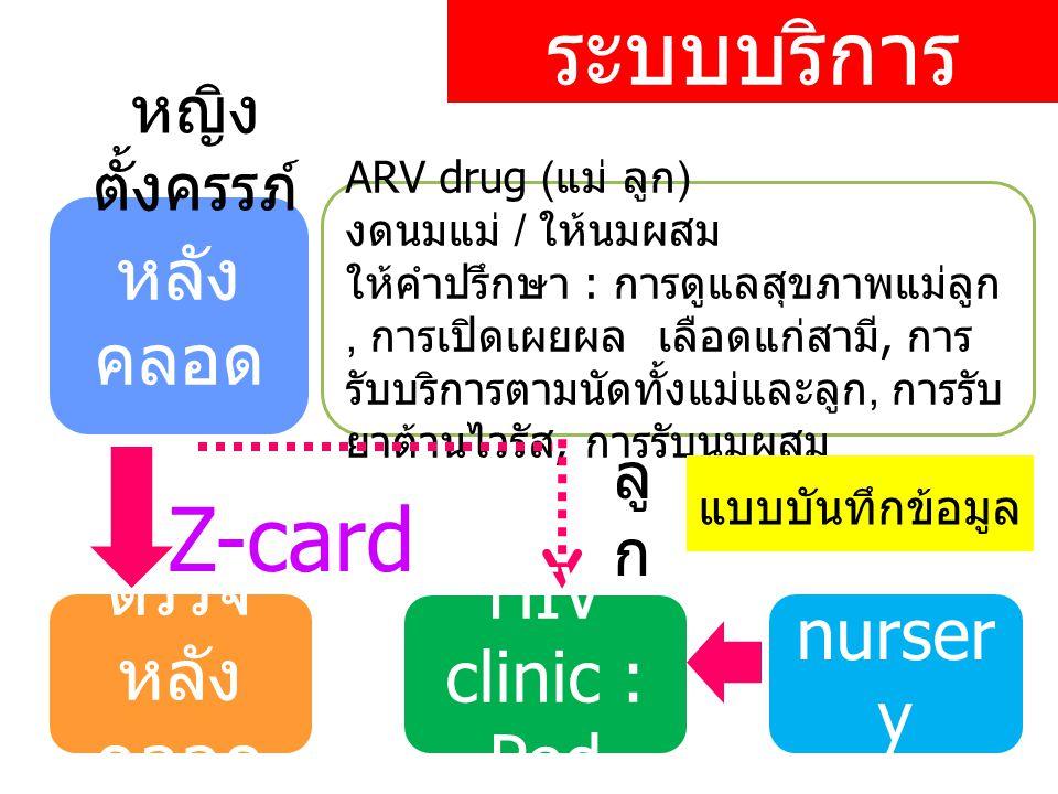 ระบบบริการ หลัง คลอด ตรวจ หลัง คลอด หญิง ตั้งครรภ์ ARV drug ( แม่ ลูก ) งดนมแม่ / ให้นมผสม ให้คำปรึกษา : การดูแลสุขภาพแม่ลูก, การเปิดเผยผล เลือดแก่สามี, การ รับบริการตามนัดทั้งแม่และลูก, การรับ ยาต้านไวรัส, การรับนมผสม Z-card HIV clinic : Ped ลู ก แบบบันทึกข้อมูล nurser y