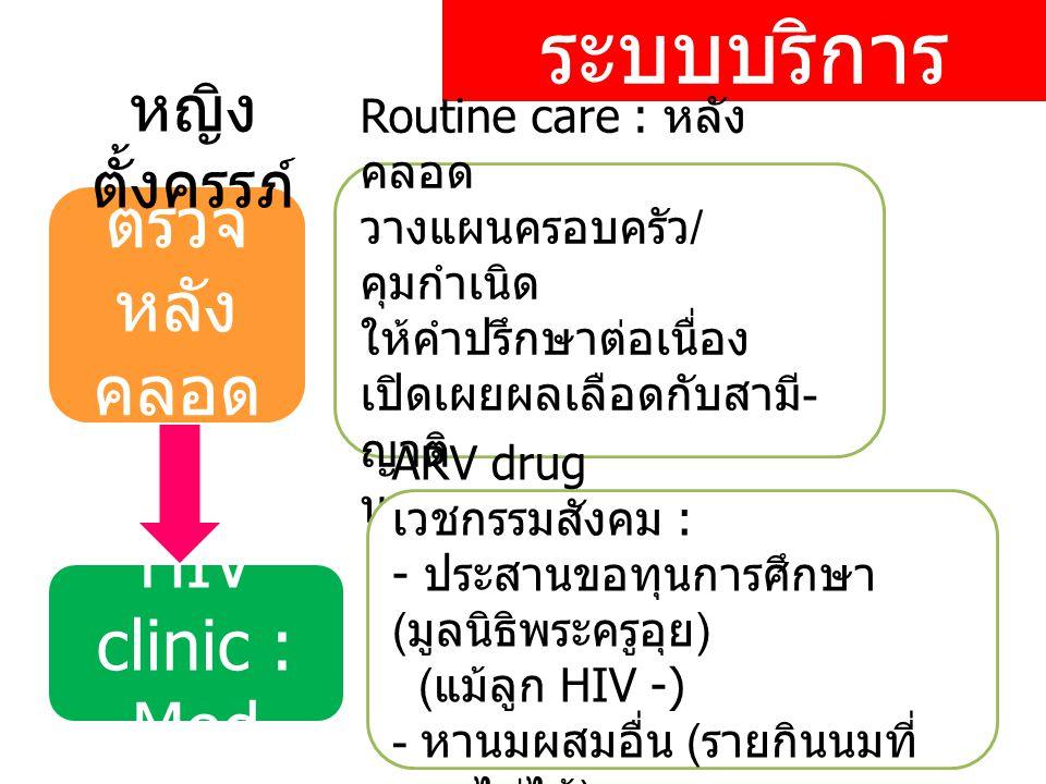ระบบบริการ ตรวจ หลัง คลอด HIV clinic : Med หญิง ตั้งครรภ์ Routine care : หลัง คลอด วางแผนครอบครัว / คุมกำเนิด ให้คำปรึกษาต่อเนื่อง เปิดเผยผลเลือดกับสามี - ญาติ นมผสม ARV drug เวชกรรมสังคม : - ประสานขอทุนการศึกษา ( มูลนิธิพระครูอุย ) ( แม้ลูก HIV -) - หานมผสมอื่น ( รายกินนมที่ แจกไม่ได้ )