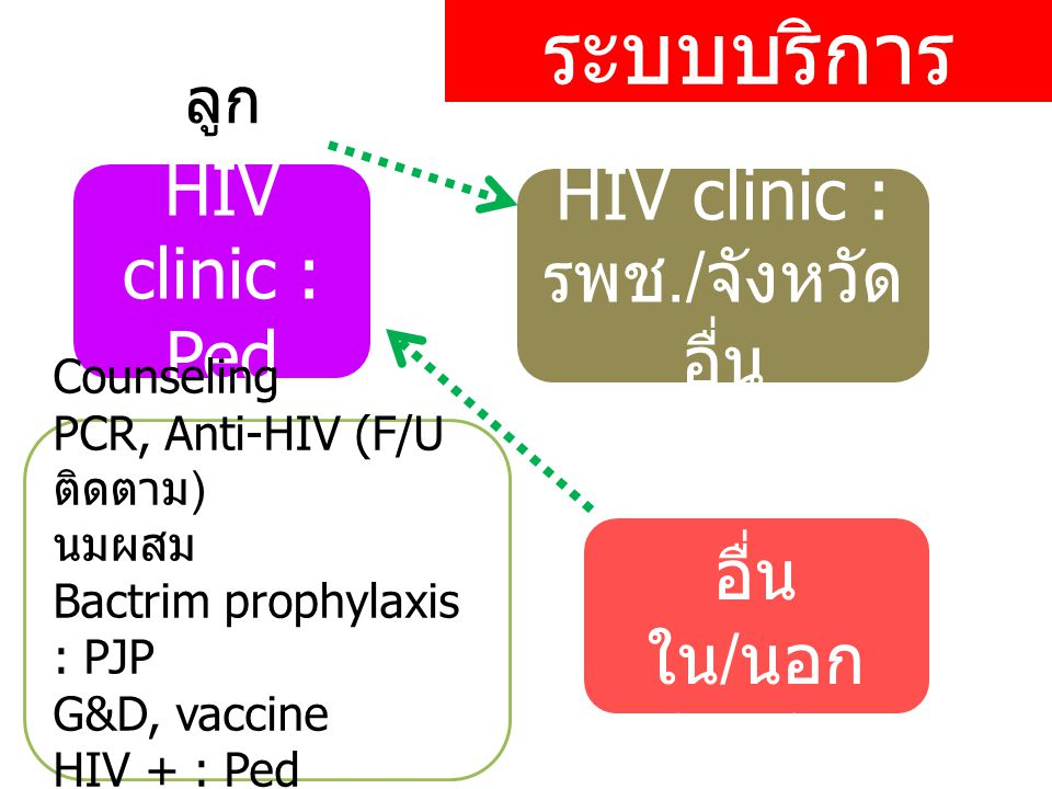 ระบบบริการ HIV clinic : Ped ลูก Counseling PCR, Anti-HIV (F/U ติดตาม ) นมผสม Bactrim prophylaxis : PJP G&D, vaccine HIV + : Ped HIVQUAL-T คลอด รพ. อื่