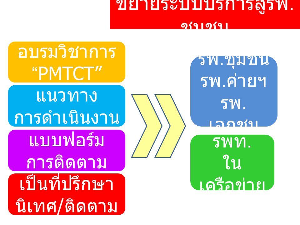 ขยายระบบบริการสู่รพ.ชุมชน อบรมวิชาการ PMTCT รพท.