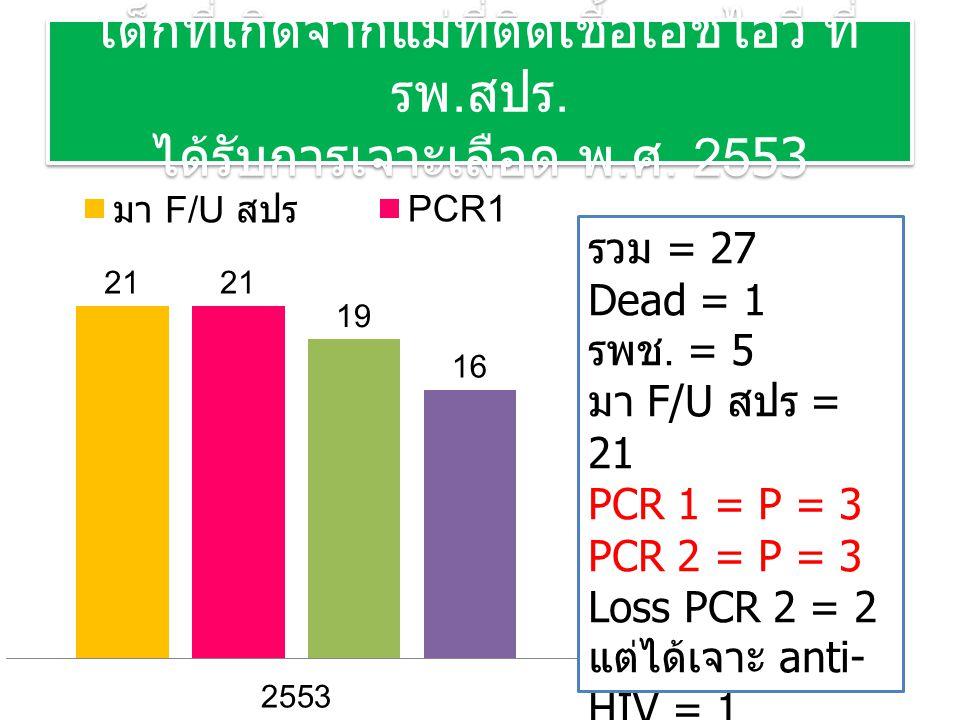 เด็กที่เกิดจากแม่ที่ติดเชื้อเอชไอวี ที่ รพ. สปร. ได้รับการเจาะเลือด พ. ศ. 2553 รวม = 27 Dead = 1 รพช. = 5 มา F/U สปร = 21 PCR 1 = P = 3 PCR 2 = P = 3