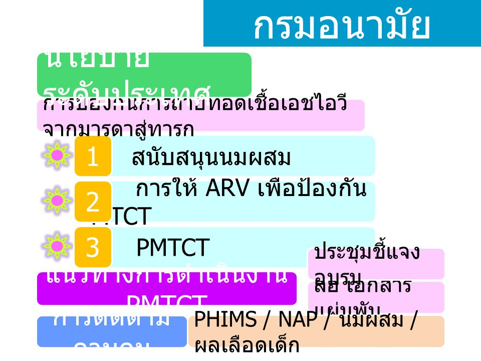การให้ ARV เพื่อป้องกัน MTCT สนับสนุนนมผสม 2 1 การป้องกันการถ่ายทอดเชื้อเอชไอวี จากมารดาสู่ทารก นโยบาย ระดับประเทศ PMTCT 3 กรมอนามัย แนวทางการดำเนินงาน PMTCT สื่อ เอกสาร แผ่นพับ ประชุมชี้แจง อบรม การติดตาม ควบคุม PHIMS / NAP / นมผสม / ผลเลือดเด็ก