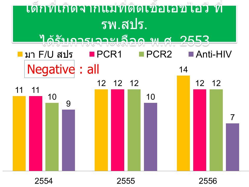 เด็กที่เกิดจากแม่ที่ติดเชื้อเอชไอวี ที่ รพ. สปร. ได้รับการเจาะเลือด พ. ศ. 2553 Negative : all
